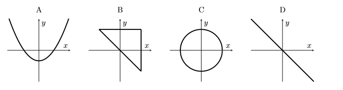 A series of four sketches. Sketch A shows a parabola, sketch B a triangle corners (1,1), (-1,1), and (1,-1), sketch C a circle and sketch D a straight line y=-x.
