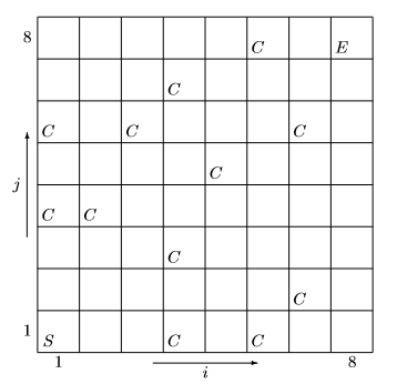 An eight by eight grid of squares on an i and j axis. (1,1) is marked S, (8,8) is marked E. The following cells are marked C: (4,1), (6,1), (7,2), (4,3), (1,4), (2,4), (5,5), (1,6), (3,6), (7,6), (4,7), (6,8).
