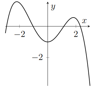A quartic with four roots and three turning points which is negative for large x