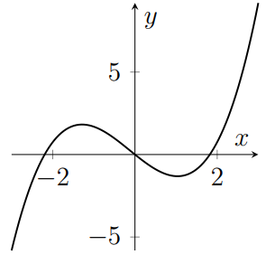 A cubic with three roots and two turning points which is positive for large x