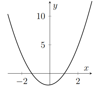 A quadratic with two roots and one turning point which is positive for large x