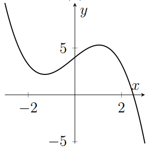 A cubic with one root and two turning points which is negative for large x