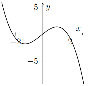 A cubic with three roots and two turning points, which is negative for large x.