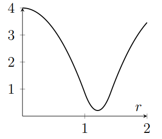 Graph decreases like negative parabola, then turns around without reaching zero and increases, with rate that slows for larger r