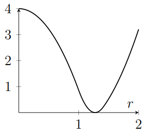 Graph decreases like negative parabola, reaches zero with a smooth turning point then increases, with rate increasing for larger r