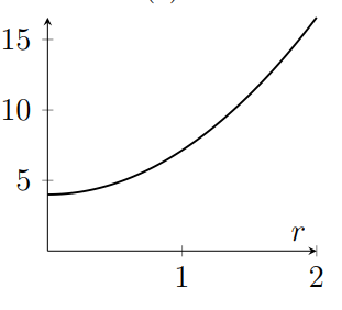 Graph increases with rate increasing for larger r