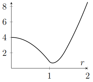 Graph decreases like negative parabola, then turns around without reaching zero, and increases with rate increasing for larger r