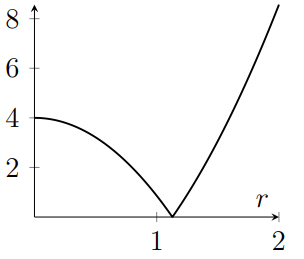 Graph decreases like negative parabola, reaches zero with sharp cusp, then increases with increasing rate for larger r