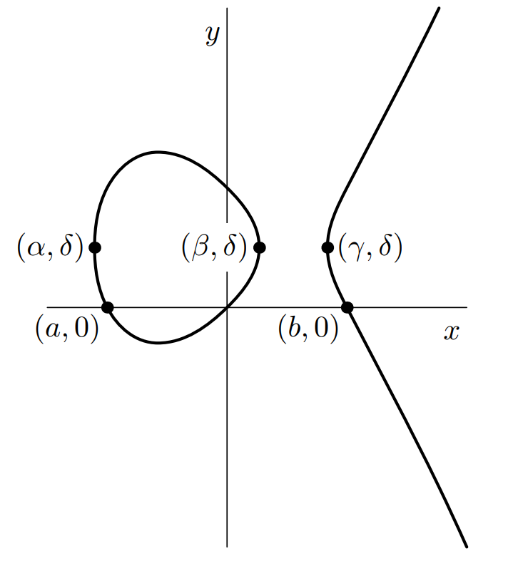 Graph has two parts - a sort of squashed circle which goes through the origin and (a,0) and (alpha,delta) and (beta,delta). Separate part is a curve that comes in from the bottom-right, goes through (b,0), bends at (gamma, delta), leaves top-right