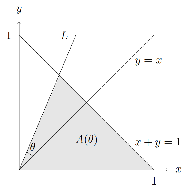 Lines x+y=1 and y=x and also line L which has gradient larger than 1 in this sketch. Angle between y=x and L is marked theta. Area bounded below L and bounded below x+y=1 is shaded and labelled A(theta)
