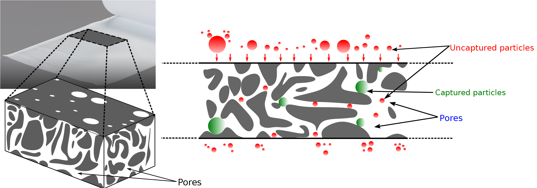 Filtration mechanism
