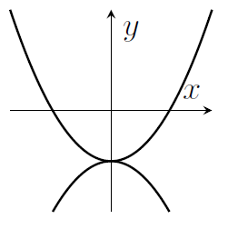 A pair of parabolas - one pointing up and one pointing down, that meet with both of their turning points at x=0 with y negative