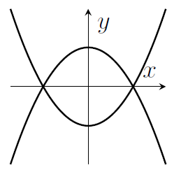 Two parabolas - one pointing up and one pointing down, that cross at two points on the x-axis. The turning points are on the y-axis. There is mirror symmetry in the y-axis and in the x-axis.