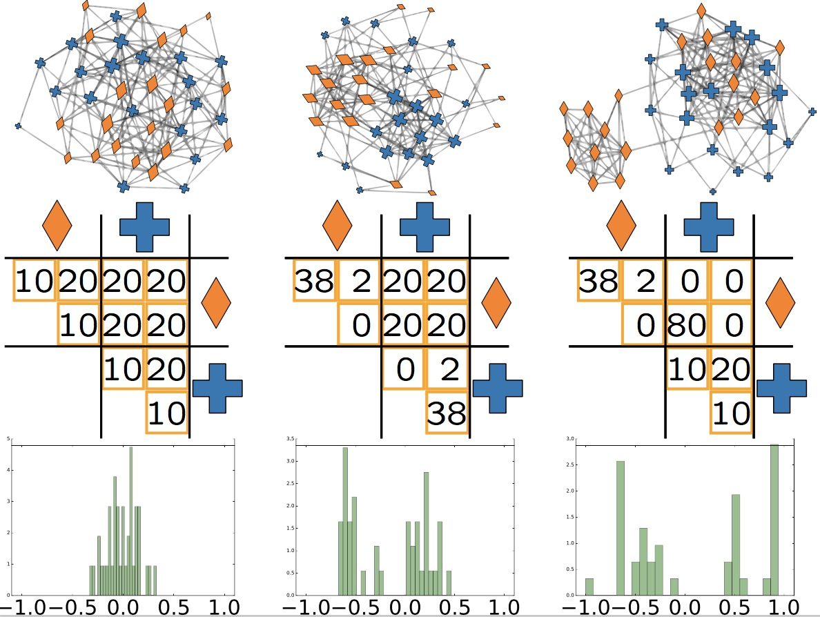 How do node attributes mix in large scale networks oxford because of their small worldness it is often implicitly assumed that node attributes for instance the age or gender of an individual in a social network ccuart Choice Image