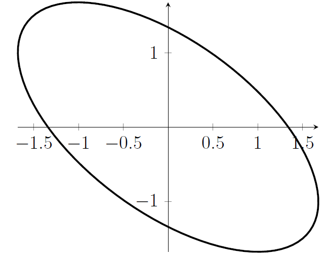 """A sketch of something that looks like an ellipse, rotated so that the """"long"""" direction of the ellipse is at a 45-degree angle to the y-axis."""