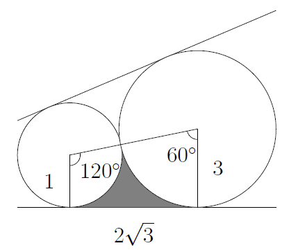 The area between the two circles is shaded. The x-axis, the radii of each circle, and the line joining their centres form a trapezium. The angles are 120 and 60 at the centres of the circles.