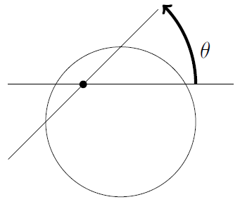 A point is marked inside a circle. A two lines through that point are shown with a big arrow arcing from one line to the other labelled theta