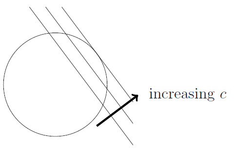 """Three parallel lines are shown with a circle. Two cut the circle in two places, and the third is tangent. A big arrow from the first line to the third is labelled """"increasing c""""."""