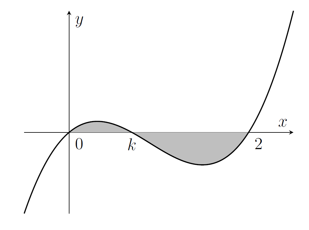 A cubic with roots at 0 and k and 2. The region between the curve and the x axis (in two parts - below and above k) is shaded grey.