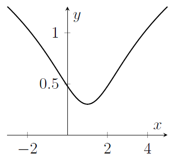 A curve dips down then up again, with minimum at about x=1 and y somewhere between 0.2 and 0.5