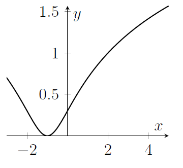 A curve dips down and then up again, with minimum at x=-1, y=0