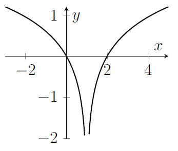 A curve that is not defined for x=1. After x=1 it increases like a logarithm, and before x=1 it decreases like log(-x)