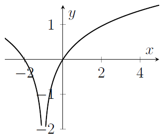 A curve that is not defined for x=-1. It increases like a logarithm from x=-1, and for x less than minus 1 it decreases like log(-x)