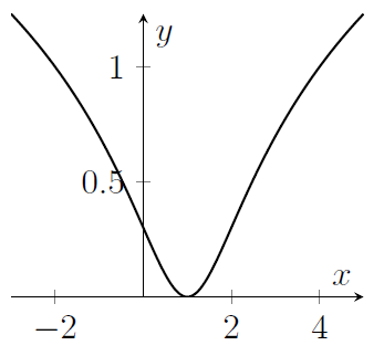 A curve dips down then rises, with minimum at x=1, y=0