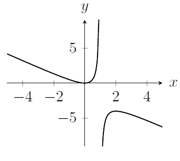 A curve that is not defined at x=1, and which looks like y=-x for large x and for very negative x