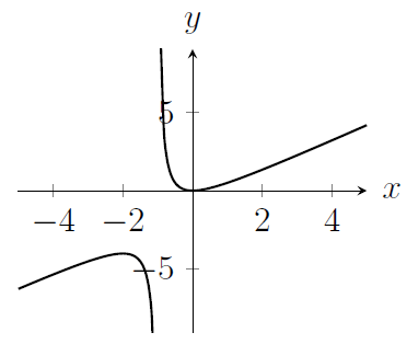 A curve which is not defined for x=-1 and which looks like y=x for large x and for very negative x