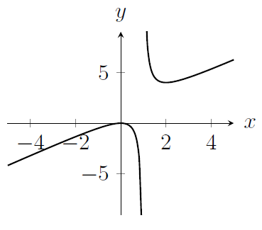 A curve which is not defined for x=1 and which looks like y=x for large x and for very negative x