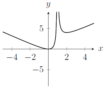 A curve which is not defined for x=1 and which looks like y=x for large x and looks like y=-x for very negative x