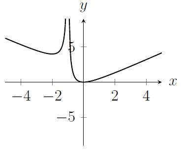 A curve which is not defined for x=-1 and which looks like y=x for large x and like y=-x for very negative x