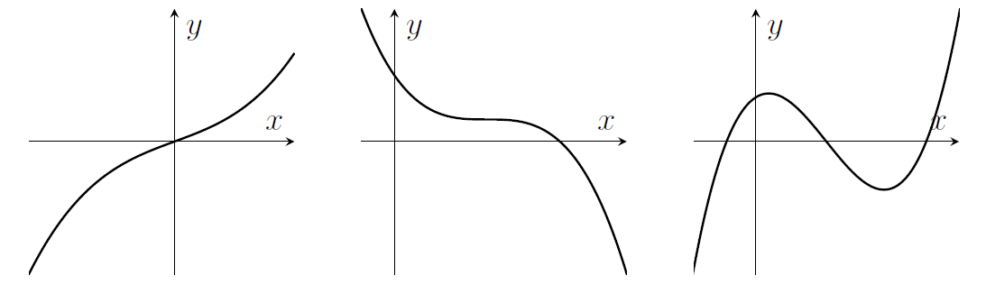 Three cubics. The first increases from left to right, curving slightly to be a little flatter in the middle. The second decreases and has a point in the middle where it's flat. The third has two turning points; it increases then decreases then increases.