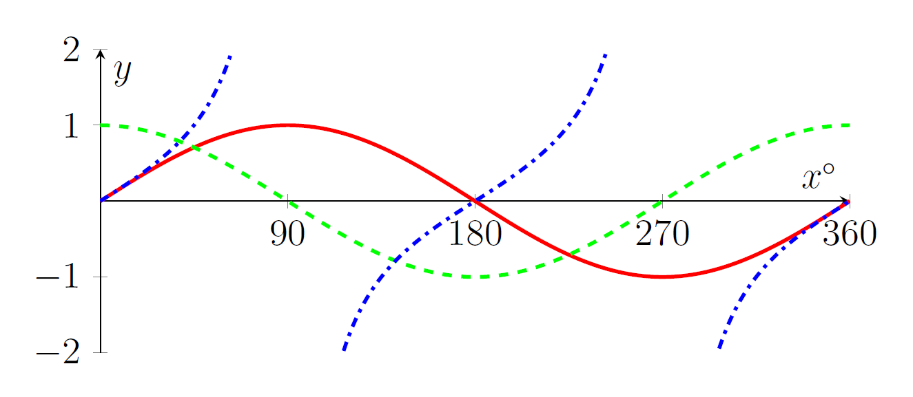 A red curve rises then falls then rises. A green dashed curve falls then rises. A blue dot-dashed line only increases, but it goes off the top of the image at 90 and at 270, starting again at the bottom of the image each time.