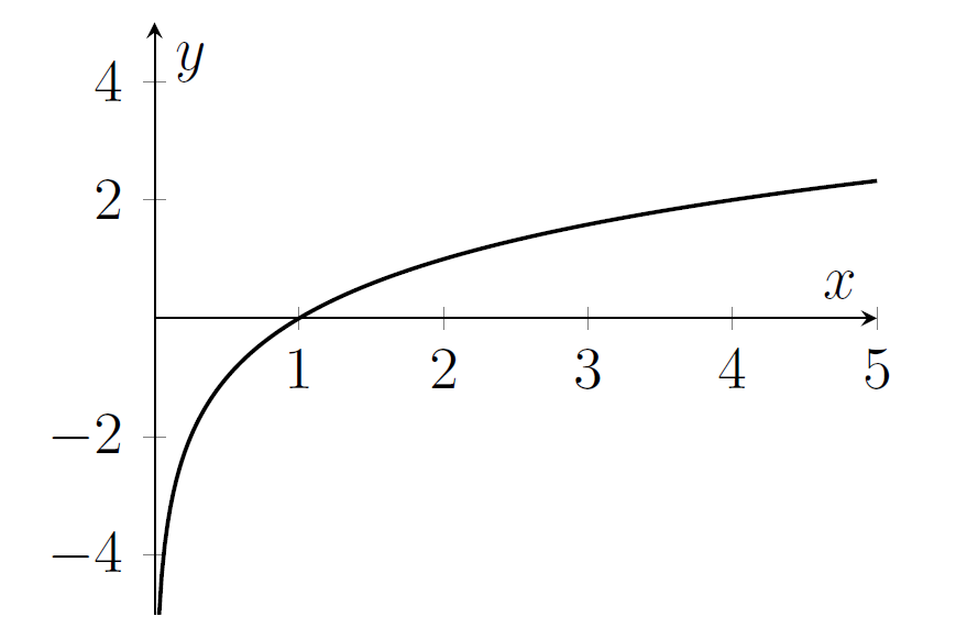 A curve that is very steep near x=0, and the value is very negative there, before the curve rises through (1,0) and increases further, but at a slower rate for larger x.