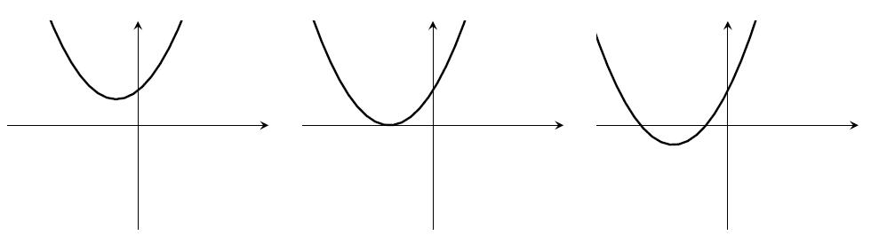 Three parabolas. (1) above the x-axis, minimum in top-left quadrant. (2) minimum on x-axis with x<0. (3) minimum in lower-left quadrant, y-intercept positive.
