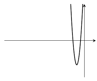 Another squashed and stretched parabola. This one has the minimum in a different place (less extreme).