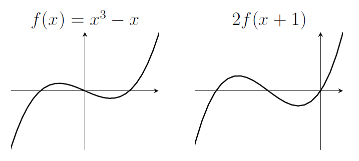 Two cubics. The one on the left has roots at -1 and 0 and 1, and turning points in between. The second cubic has roots at -2 and -1 and 0, and the turning points are further from the x-axis than the previous cubic.
