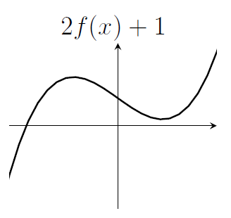 A graph of a cubic. This one has a root for negative x, then two turning points (but stays above the x-axis after that one root).