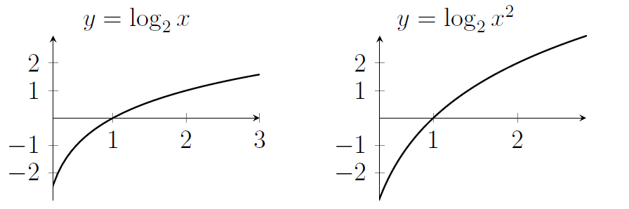 Two log graphs, which are very negative near x=0 before growing, getting larger at a slower and slower rate. The graph on the right is the same as the one on the left, but with values that are twice as far from the x-axis.