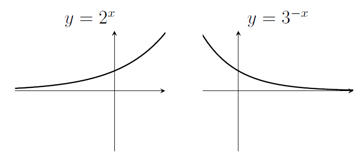 Two exponential graphs. The one on the left grows faster and faster. The one on the right decreases, with a gradient that gets less and less negative as x increases. Both have y-intercept equal to 1.