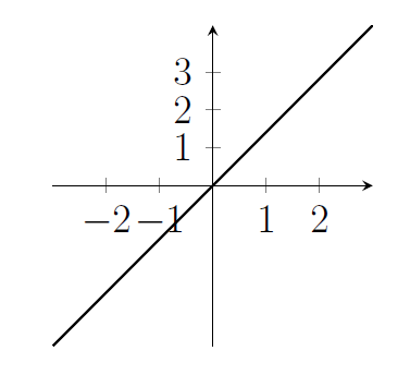 Straight line through the origin with positive gradient.