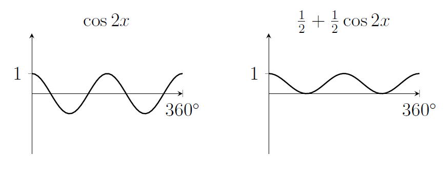 Two cosine graphs. The left one oscillates between 1 and -1 (with three turning points strictly between 0 and 360 degrees). The second is a squashed and translated version of the first; it oscillates between 1 and 0.