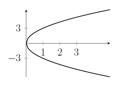 Parabola that's been rotated clockwise by 90 degrees!