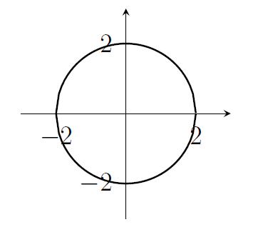 Circle with radius 2 centred on the origin
