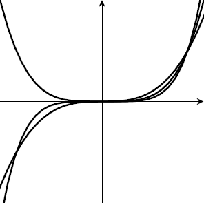 A cubic, quartic, quintic on the same axes. The cubic and quintic meet at (-1,-1) and at (1,1), and the quartic also goes through (1,1). The three curves also all go through the origin.
