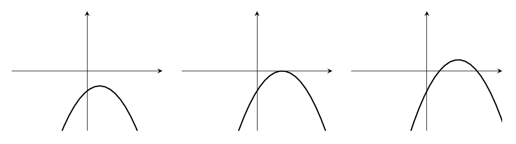 Three parabolas. (1) All negative, with maximum in lower-right quadrant. (2) Negative, with maximum on x-axis with x>0. (3) Maximum in upper-right quadrant, with two positive roots.
