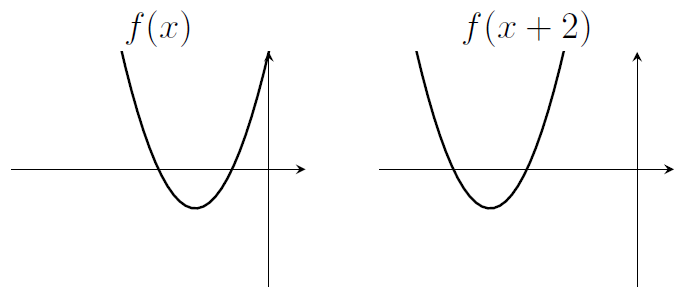 Two parabola. Left one labelled f(x) with two negative roots. Right one labelled f(x+2) with two negative roots, more negative than before!