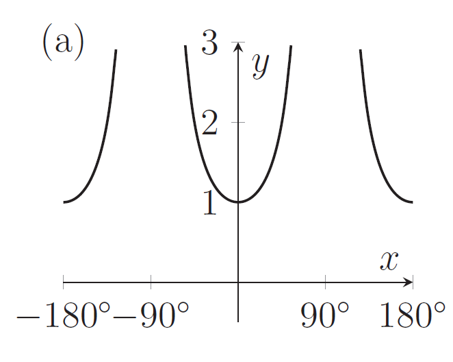 A graph with a minimum at (0,1) and which gets really large near 90 degrees and minus 90 degrees